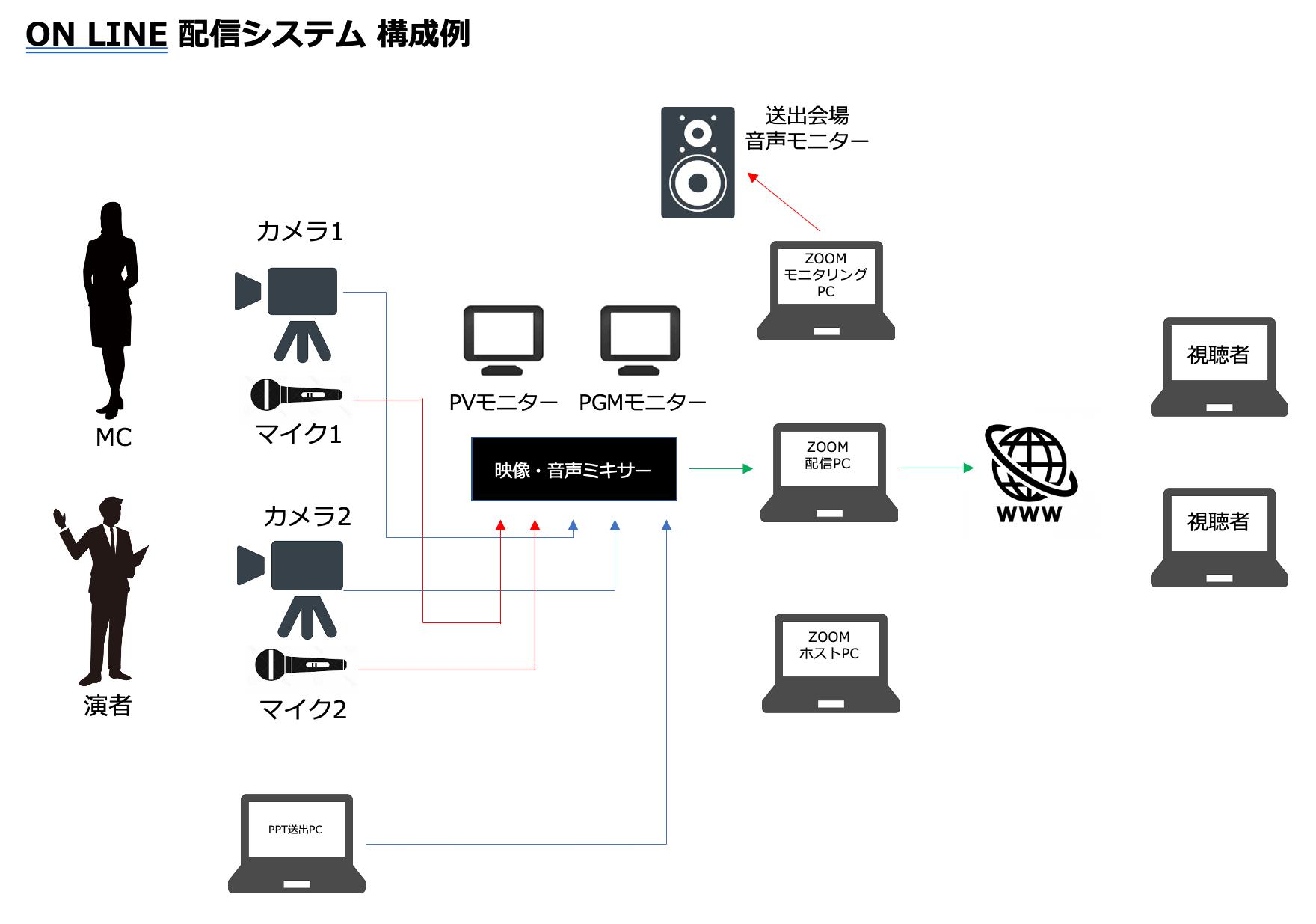 オンライン配信システム図